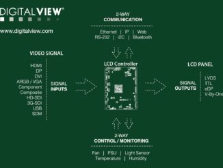 Digital View LCD controller diagram