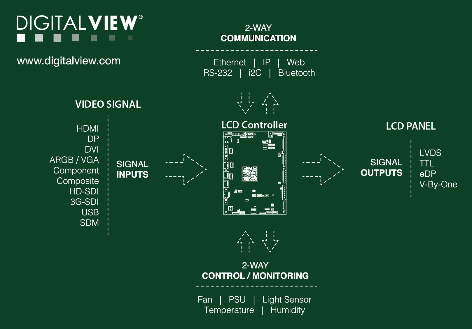 Digital View - LCD controllers for Commercial Displays on